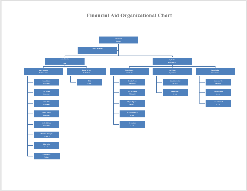 Organogram Template Related Keywords Organogram Template
