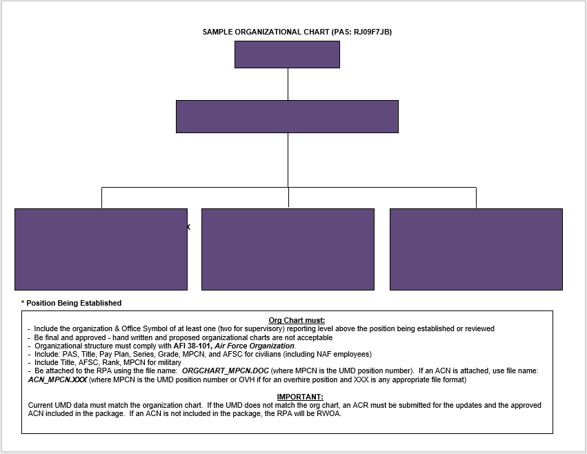 Organogram template related keywords organogram template for Organograms templates
